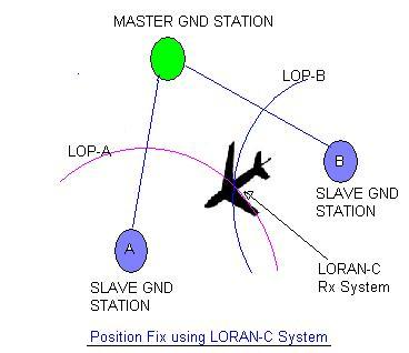 avionics - long range navigation