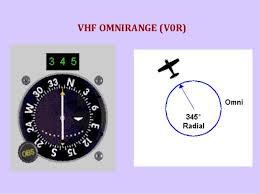 vhf omnirange-navigation system