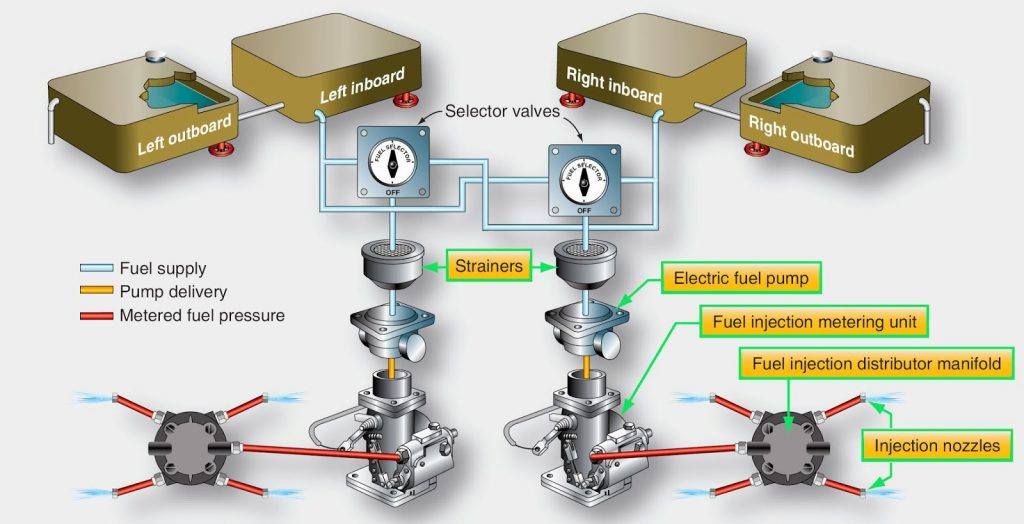 avionics - high wing fuel injection system