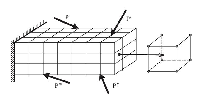 meshing of model in finite element analysis