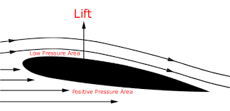 Wing airfoil