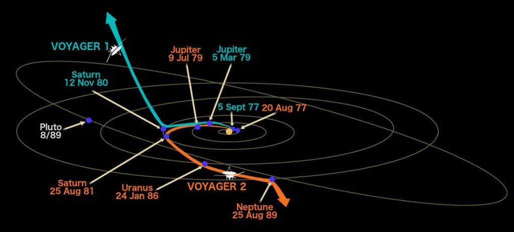 path of voyager 1 and voyager 2- gravity assist