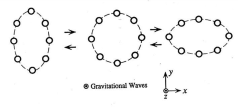 Effect of Gravitational waves on matter